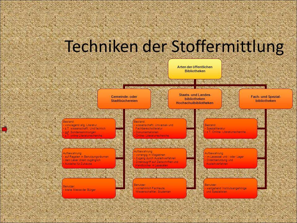 Vorgaben aus der Zitationsordnung der FHW Abbildungen fortlaufend nummeriert Überschrift gibt genauen Inhalt an vollständige Bezeichnung von Spalten, Zeilen, Achsen, etc.