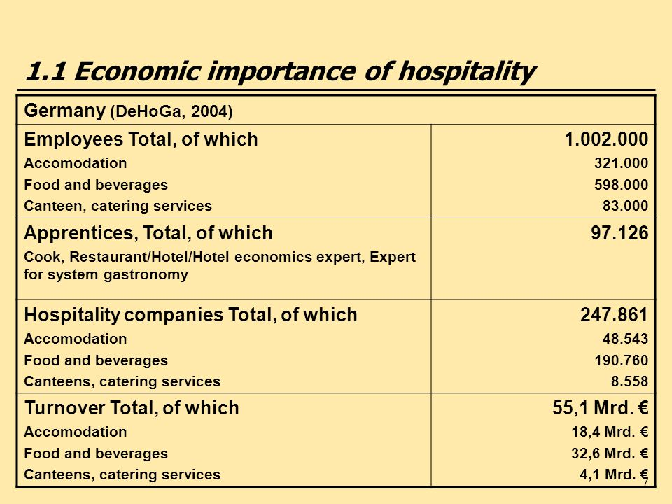 58 2.4 Branding & Diversification Hotel groups and their brands (examples) CompanyEconomyMidscale Upscale / Luxury No.