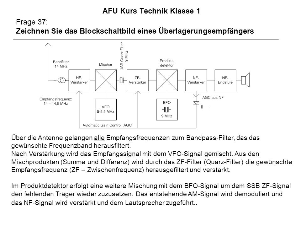 AFU Kurs Technik Klasse 1 Frage 37: Zeichnen Sie das Blockschaltbild eines Überlagerungsempfängers Über die Antenne gelangen alle Empfangsfrequenzen zum Bandpass-Filter, das das gewünschte Frequenzband herausfiltert.