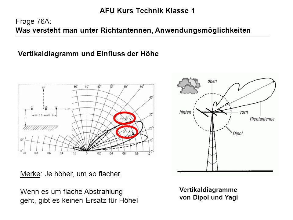 AFU Kurs Technik Klasse 1 Frage 76A: Was versteht man unter Richtantennen, Anwendungsmöglichkeiten Vertikaldiagramme von Dipol und Yagi Merke: Je höhe