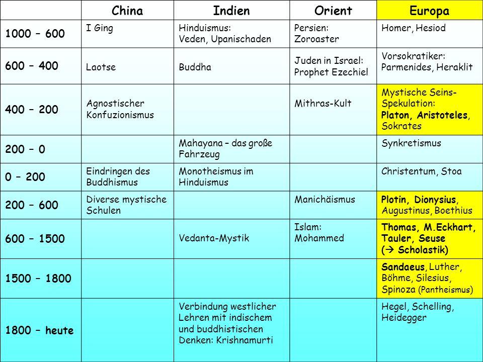 ChinaIndienOrientEuropa 1000 – 600 I GingHinduismus: Veden, Upanischaden Persien: Zoroaster Homer, Hesiod 600 – 400 LaotseBuddha Juden in Israel: Prop