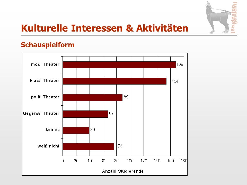 Kulturelle Interessen & Aktivitäten Schauspielform