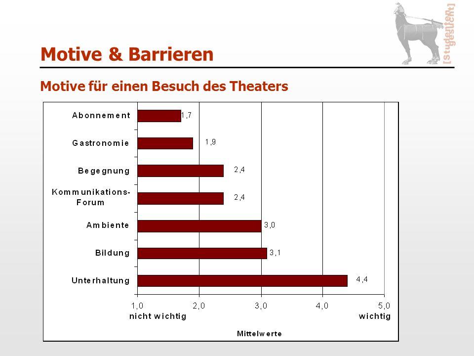 Motive & Barrieren Motive für einen Besuch des Theaters