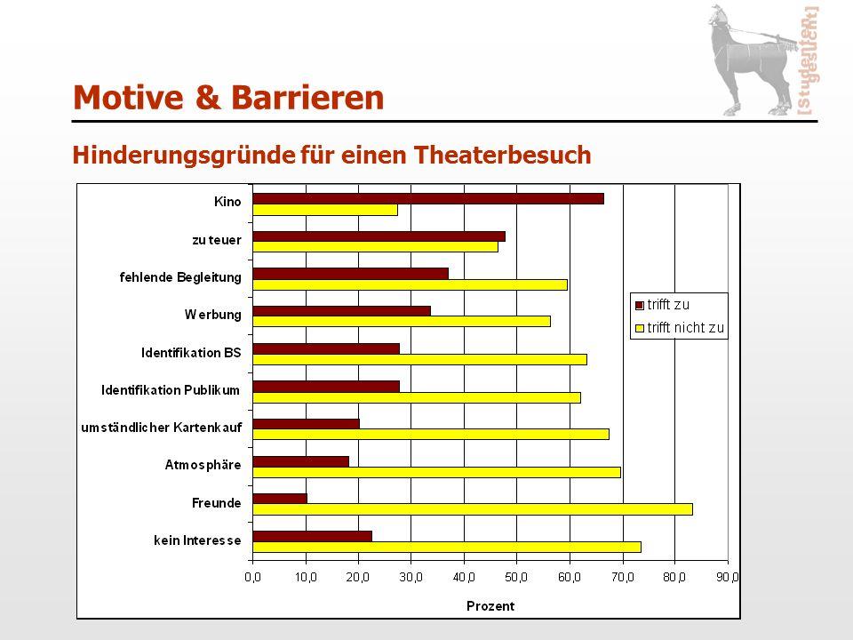 Motive & Barrieren Hinderungsgründe für einen Theaterbesuch