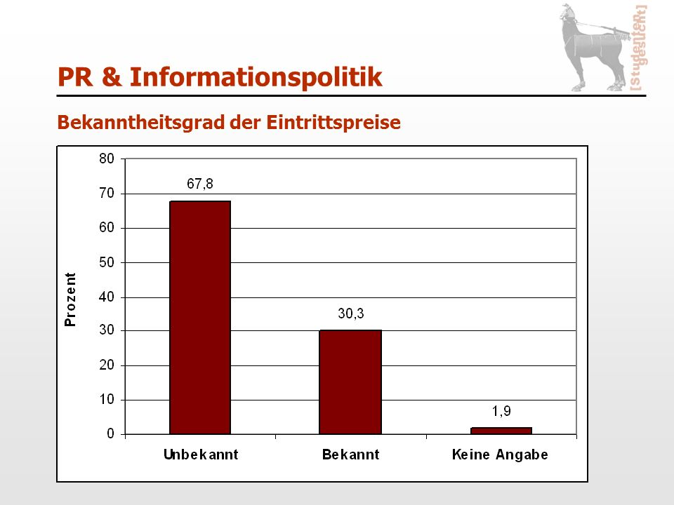 PR & Informationspolitik Bekanntheitsgrad der Eintrittspreise