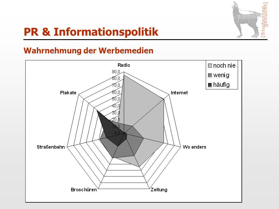 PR & Informationspolitik Wahrnehmung der Werbemedien