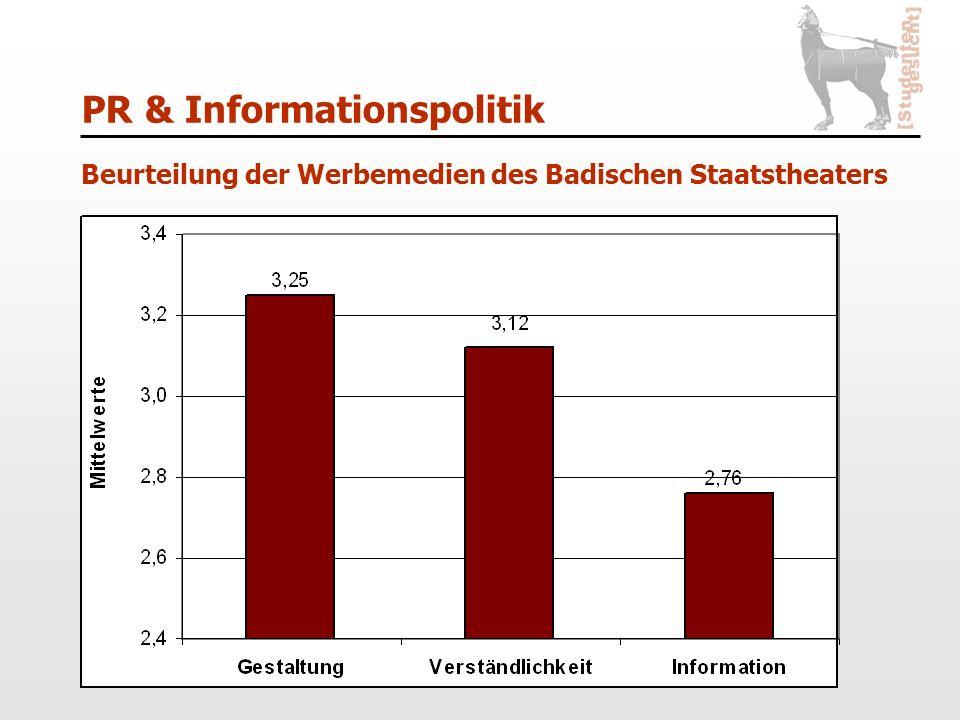 PR & Informationspolitik Beurteilung der Werbemedien des Badischen Staatstheaters