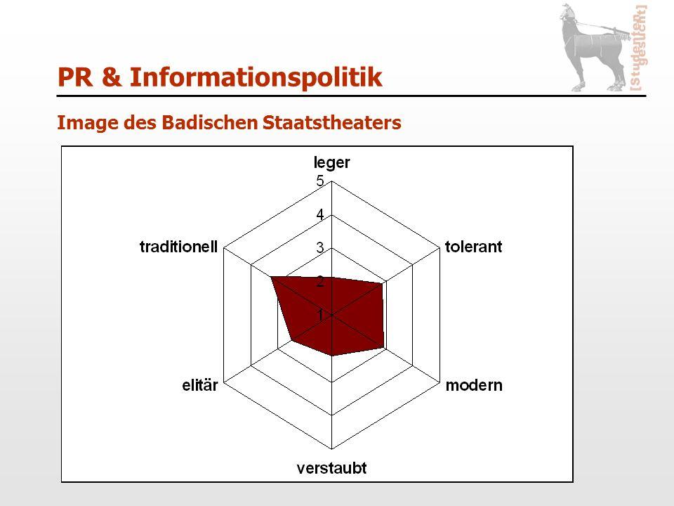 PR & Informationspolitik Image des Badischen Staatstheaters