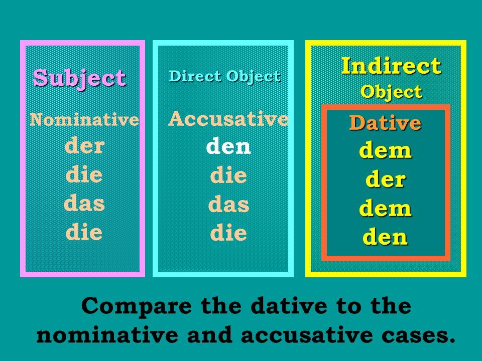 Subject Direct Object Nominative der die das die Accusative den die das die Compare the dative to the nominative and accusative cases. Indirect Object