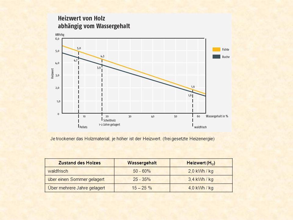 Je trockener das Holzmaterial, je höher ist der Heizwert. (frei gesetzte Heizenergie) Zustand des HolzesWassergehaltHeizwert (H U ) waldfrisch50 - 60%