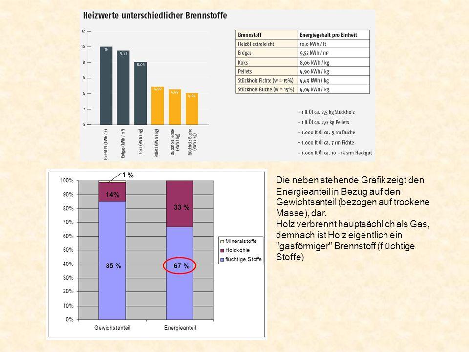 Die neben stehende Grafik zeigt den Energieanteil in Bezug auf den Gewichtsanteil (bezogen auf trockene Masse), dar. Holz verbrennt hauptsächlich als