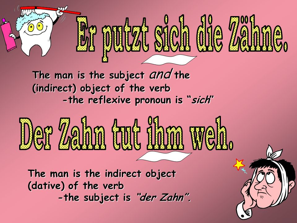 The man is the indirect object (dative) of the verb -the subject is der Zahn. The man is the subject and the (indirect) object of the verb -the reflex