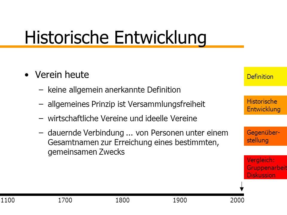 Definition Historische Entwicklung Gegenüber- stellung Vergleich: Gruppenarbeit Diskussion Historische Entwicklung Verein heute –keine allgemein anerk