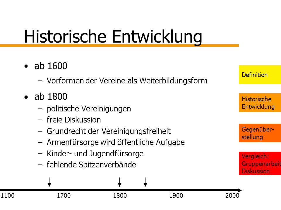 Definition Historische Entwicklung Gegenüber- stellung Vergleich: Gruppenarbeit Diskussion Historische Entwicklung ab 1600 –Vorformen der Vereine als