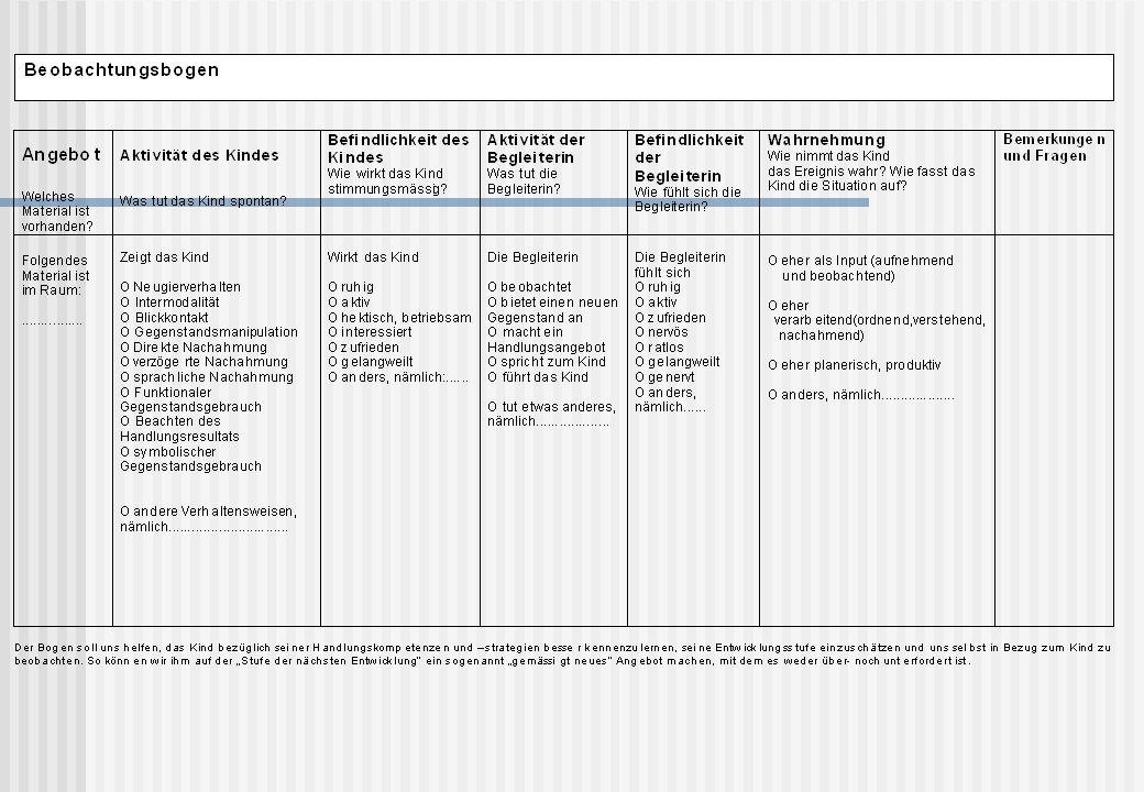 Dialogmodell Aus: Milani Comparetti:Von der Medizin der Krankheit zu einer Medizin der Gesundheit.