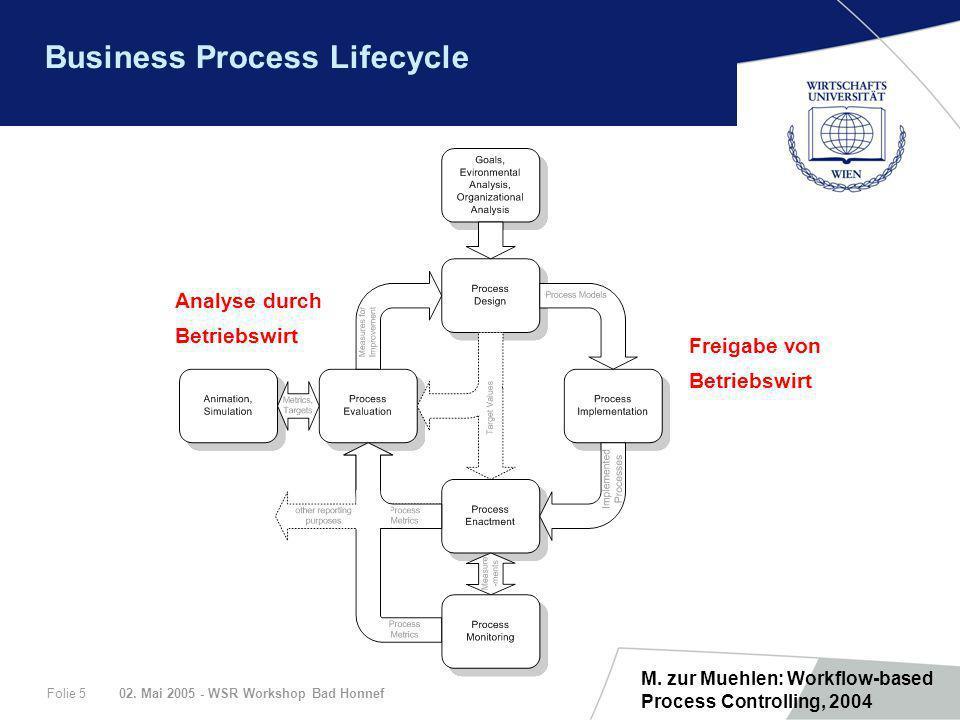 02. Mai 2005 - WSR Workshop Bad HonnefFolie 5 Business Process Lifecycle M. zur Muehlen: Workflow-based Process Controlling, 2004 Freigabe von Betrieb