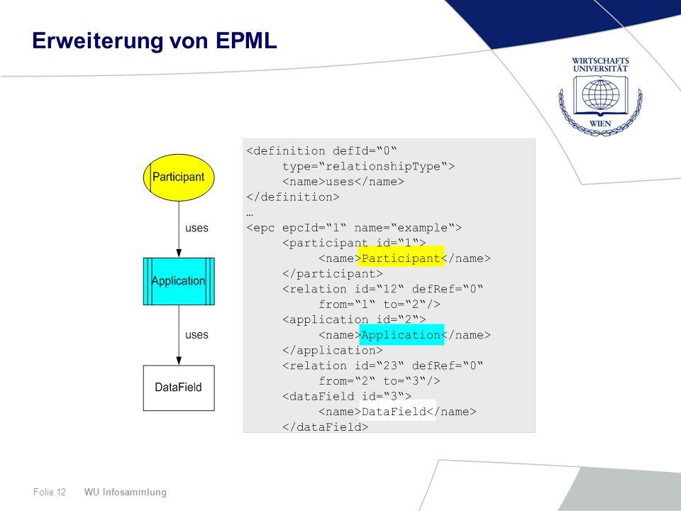 WU InfosammlungFolie 12 Erweiterung von EPML