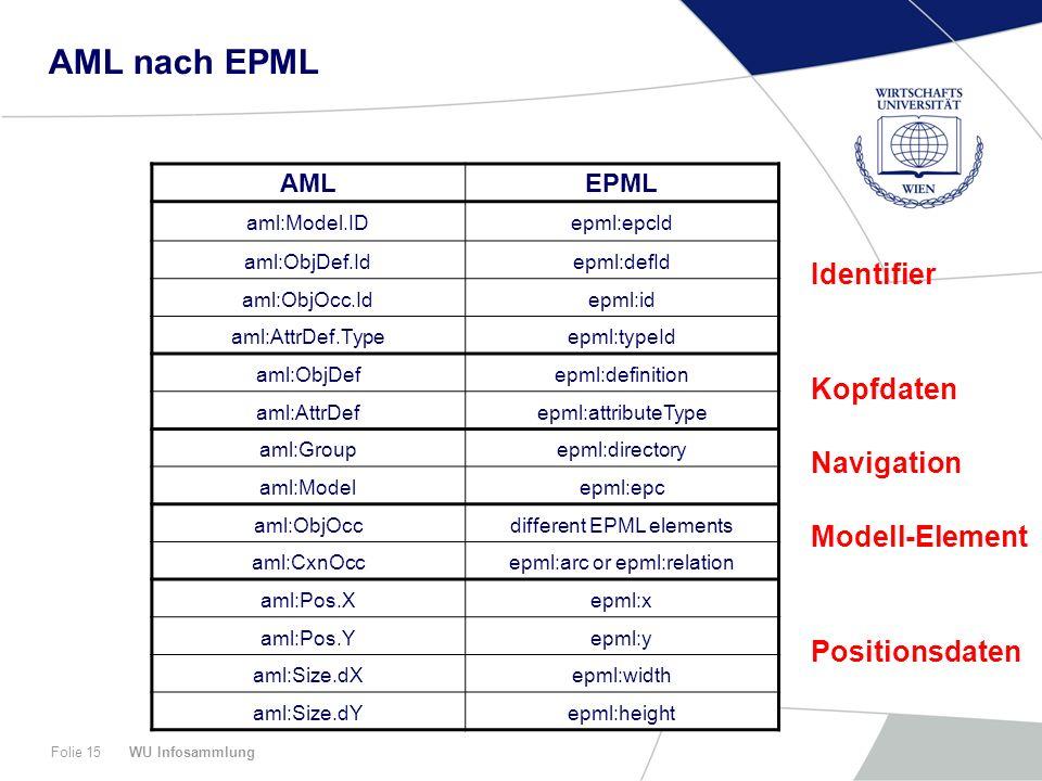 WU InfosammlungFolie 15 AML nach EPML AMLEPML aml:Model.IDepml:epcId aml:ObjDef.Idepml:defId aml:ObjOcc.Idepml:id aml:AttrDef.Typeepml:typeId aml:ObjDefepml:definition aml:AttrDefepml:attributeType aml:Groupepml:directory aml:Modelepml:epc aml:ObjOccdifferent EPML elements aml:CxnOccepml:arc or epml:relation aml:Pos.Xepml:x aml:Pos.Yepml:y aml:Size.dXepml:width aml:Size.dYepml:height Identifier Kopfdaten Navigation Modell-Element Positionsdaten