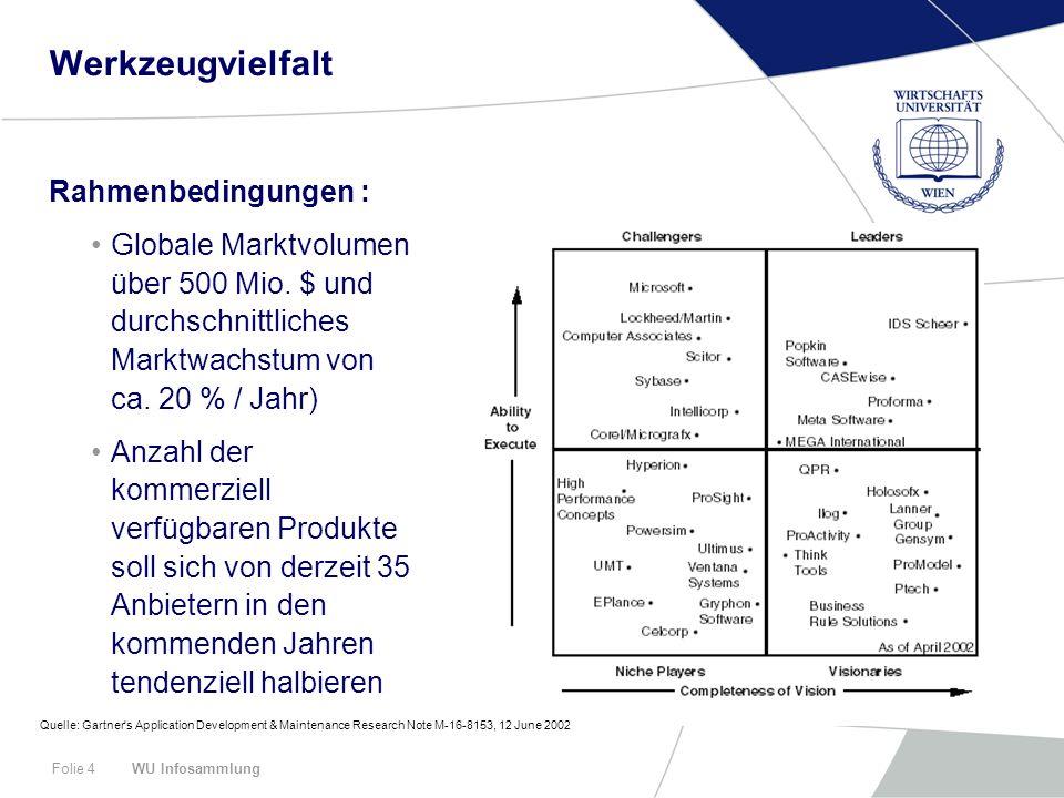 WU InfosammlungFolie 4 Werkzeugvielfalt Rahmenbedingungen : Globale Marktvolumen über 500 Mio. $ und durchschnittliches Marktwachstum von ca. 20 % / J