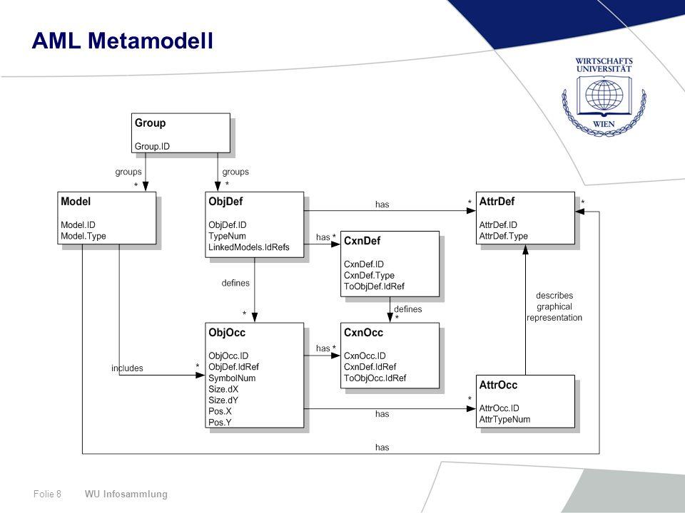 WU InfosammlungFolie 8 AML Metamodell