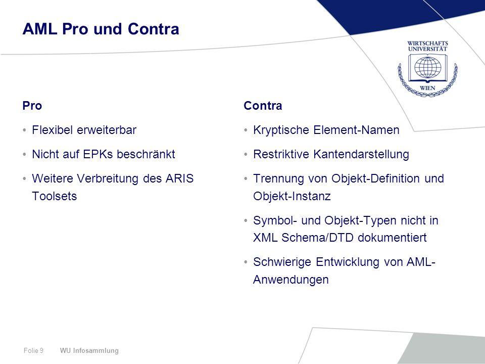 WU InfosammlungFolie 10 Agenda Wie sieht EPML aus?