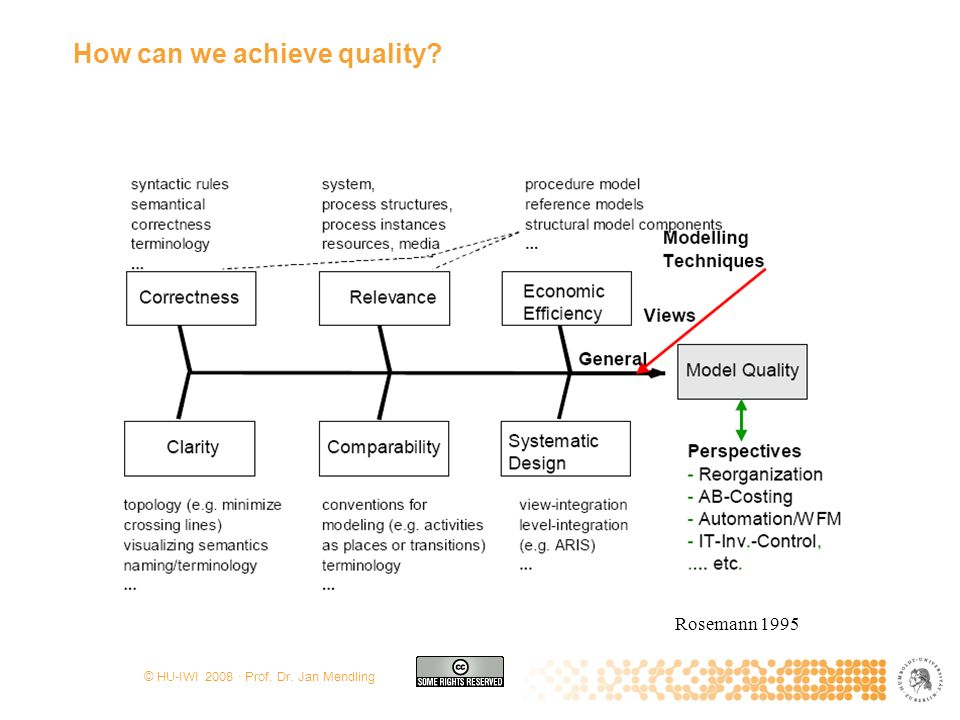 © HU-IWI 2008 · Prof. Dr. Jan Mendling How can we achieve quality? Becker, Rosemann, v. Uthmann (2000) Rosemann 1995