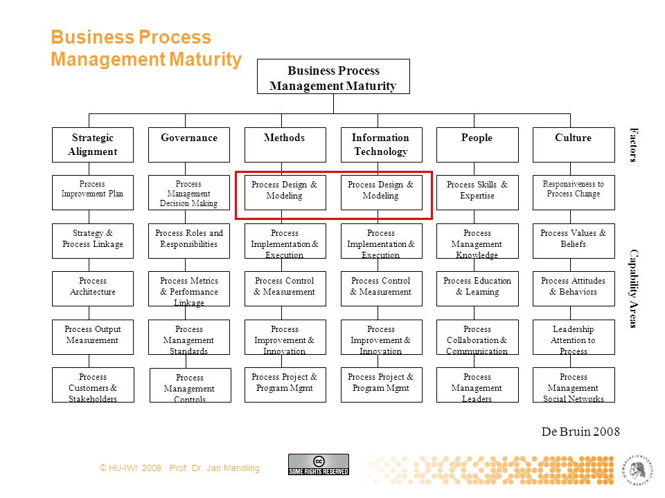 © HU-IWI 2008 · Prof. Dr. Jan Mendling Business Process Management Maturity Governance Process Management Standards Process Metrics & Performance Link