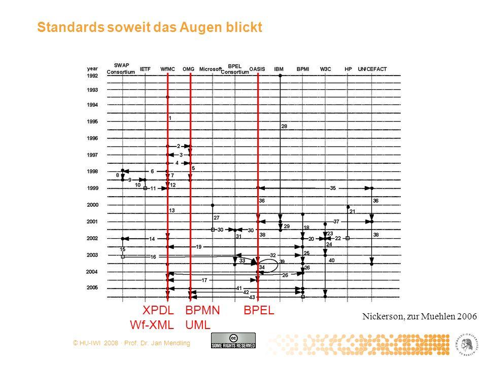 © HU-IWI 2008 · Prof. Dr. Jan Mendling Standards soweit das Augen blickt Nickerson, zur Muehlen 2006 XPDL Wf-XML BPMN UML BPEL