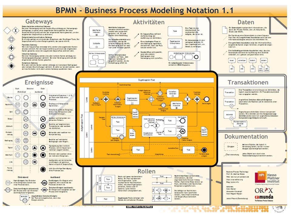 © HU-IWI 2008 · Prof. Dr. Jan Mendling Successful Process Modelling Projects Bandara et al. 2005