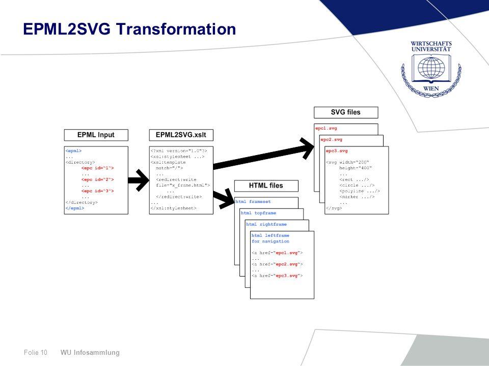 WU InfosammlungFolie 10 EPML2SVG Transformation