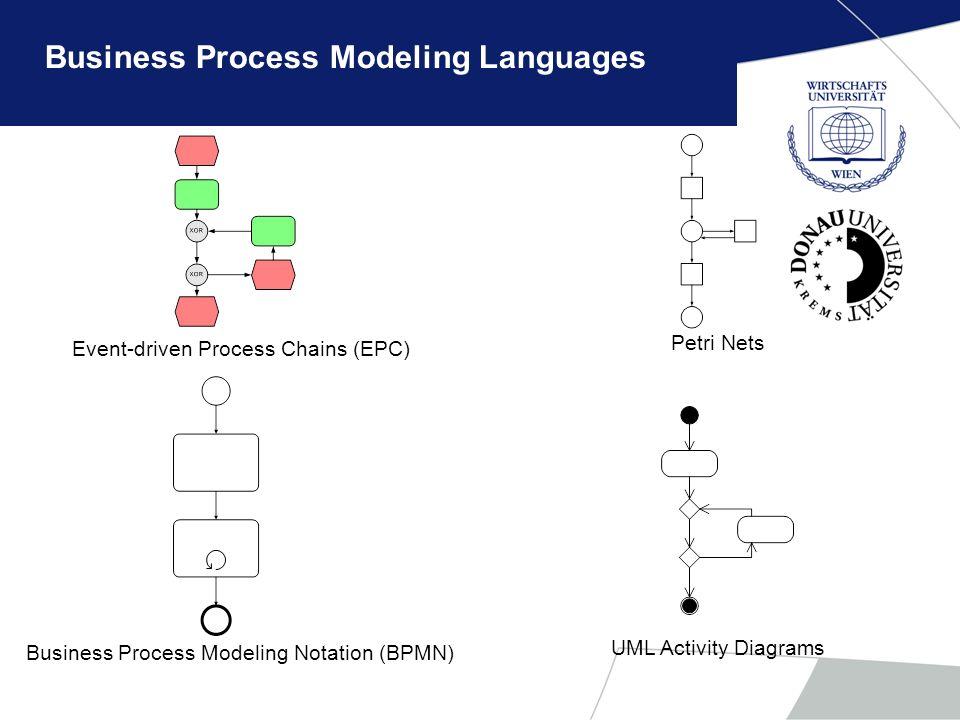 Business Process Modeling Languages Event-driven Process Chains (EPC) Petri Nets Business Process Modeling Notation (BPMN) UML Activity Diagrams
