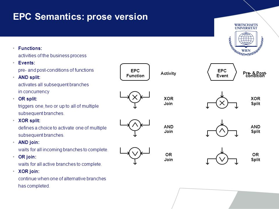 EPC Semantics: prose version Functions: activities of the business process Events: pre- and post-conditions of functions AND split: activates all subs