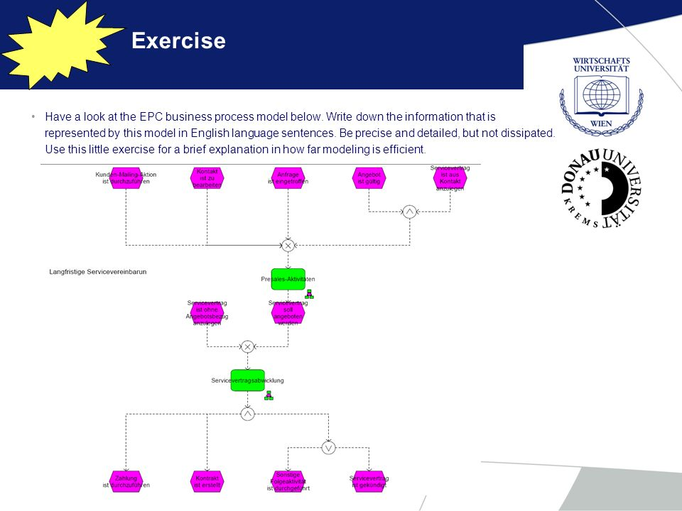 Exercise Have a look at the EPC business process model below. Write down the information that is represented by this model in English language sentenc