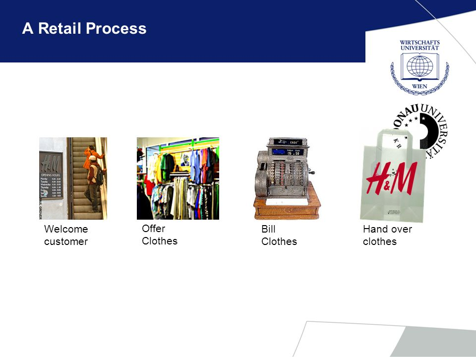 Different business processes Production process Support process Managerial process