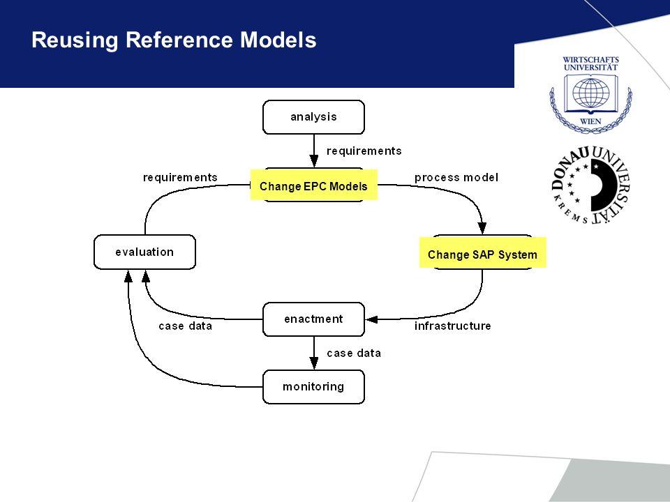 Reusing Reference Models Change EPC Models Change SAP System
