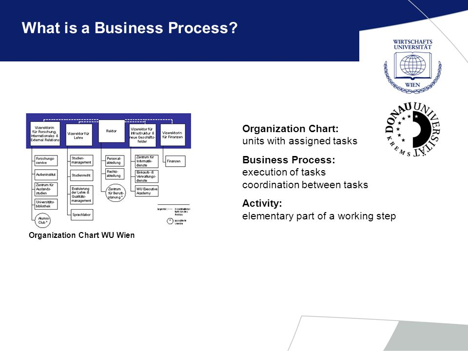 Definitions related to Business Process A process is a completely closed, timely and logical sequence of activities which are required to work on a business object (e.g.