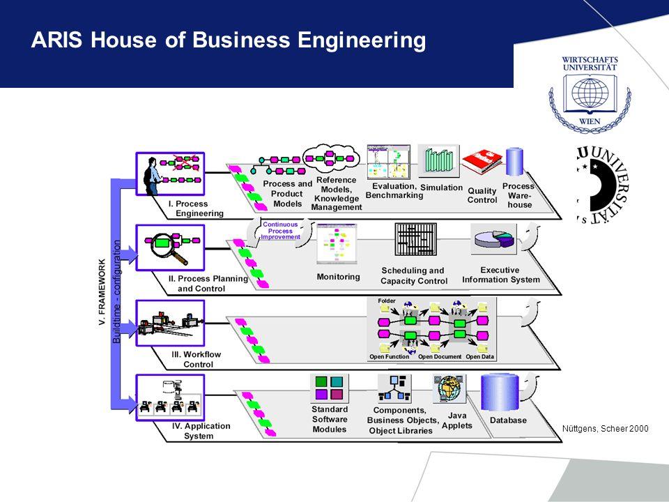 ARIS House of Business Engineering Nüttgens, Scheer 2000