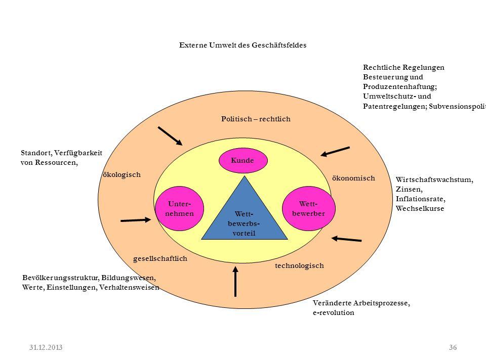 Komplexitaet des Unternehmensumfeldes 31.12.201337 http://www.mainland.at/kompetenz/ publikationen/files/ strategischegeschaeftsfeld-analyse.pdf