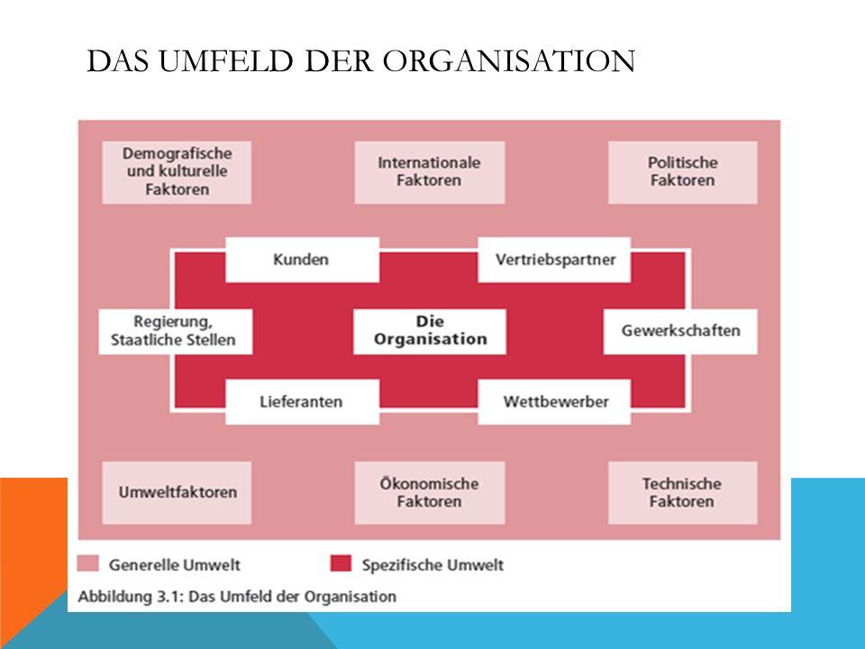 3.1.1 SPEZIFISCHE UMWELT Spezifische Umwelt: Kräfte, die direkt die Fähigkeit einer Organisation, Ressourcen zu sichern, beeinflussen.