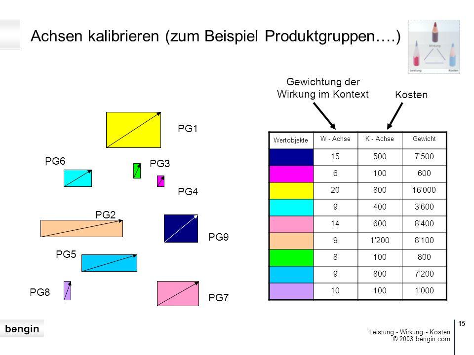 bengin 15 © 2003 bengin.com Leistung - Wirkung - Kosten Wertobjekte W - AchseK - AchseGewicht 155007 500 6100600 2080016 000 94003 600 146008 400 91 2008 100 8100800 9 7 200 101001 000 Achsen kalibrieren (zum Beispiel Produktgruppen….) Gewichtung der Wirkung im Kontext Kosten PG1 PG7 PG8 PG3 PG4 PG6 PG2 PG9 PG5