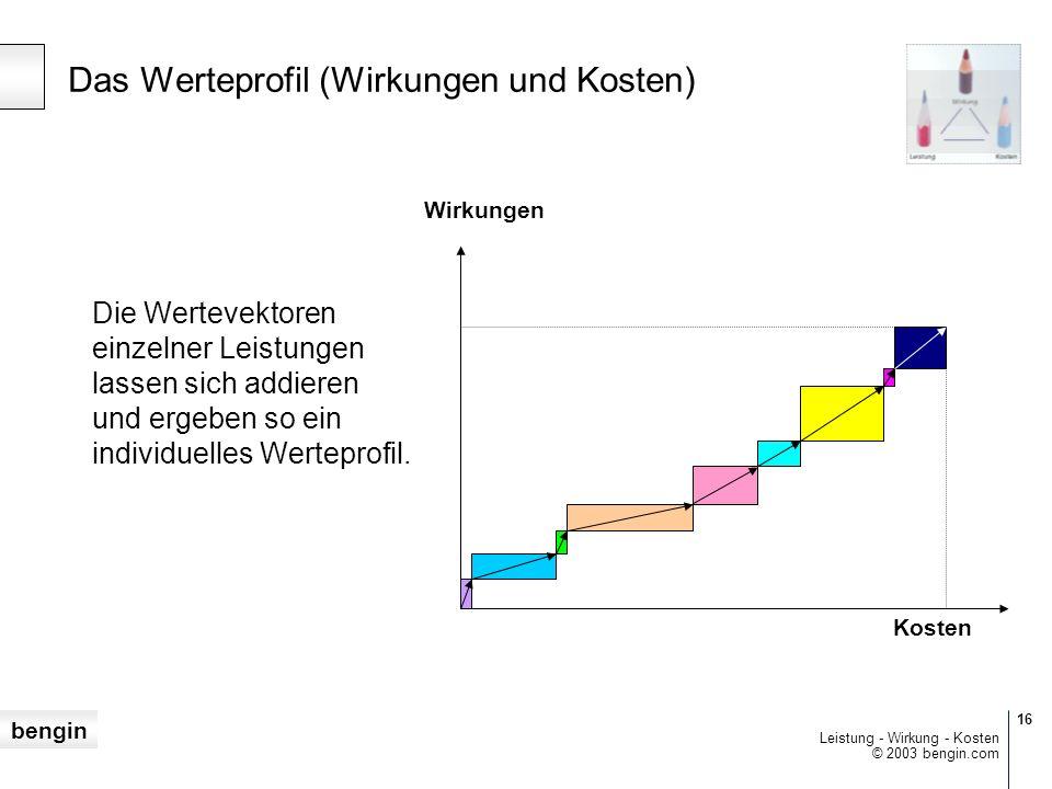 bengin 16 © 2003 bengin.com Leistung - Wirkung - Kosten Wirkungen Kosten Die Wertevektoren einzelner Leistungen lassen sich addieren und ergeben so ein individuelles Werteprofil.