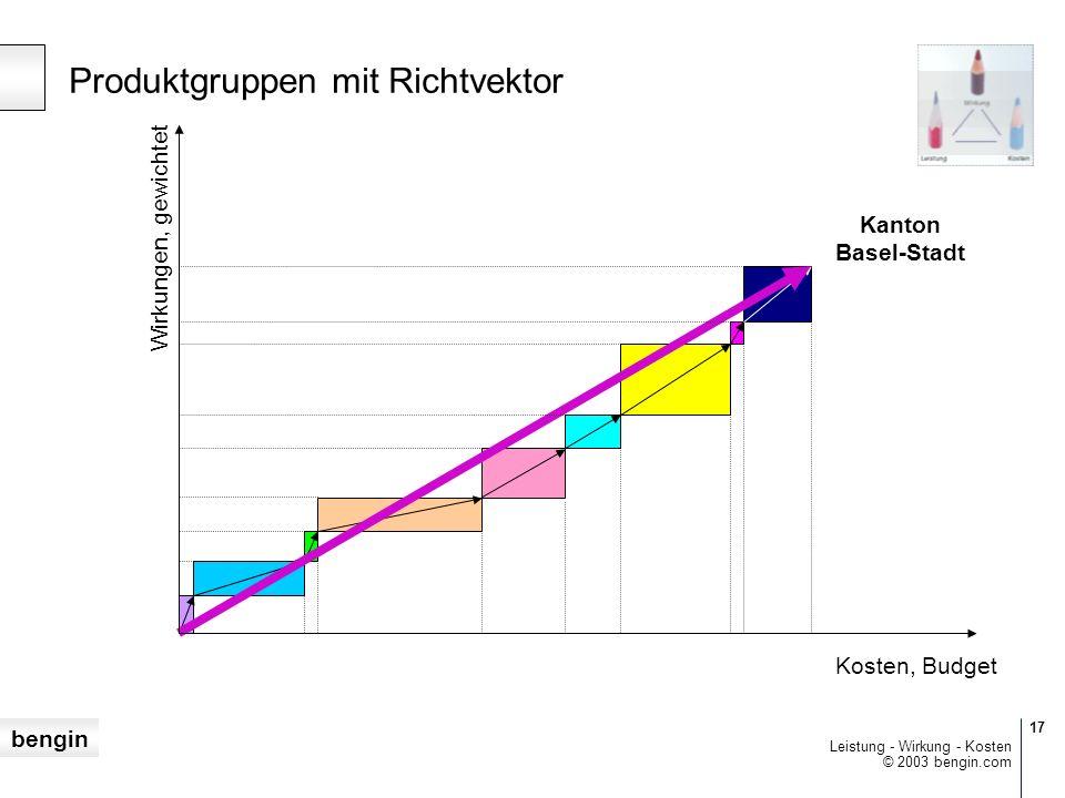bengin 17 © 2003 bengin.com Leistung - Wirkung - Kosten Kanton Basel-Stadt Kosten, Budget Wirkungen, gewichtet Produktgruppen mit Richtvektor