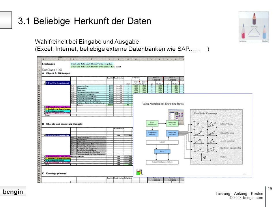 bengin 19 © 2003 bengin.com Leistung - Wirkung - Kosten 3.1 Beliebige Herkunft der Daten Wahlfreiheit bei Eingabe und Ausgabe (Excel, Internet, beliebige externe Datenbanken wie SAP..….