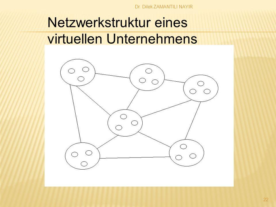 Dr. Dilek ZAMANTILI NAYIR 22 Netzwerkstruktur eines virtuellen Unternehmens