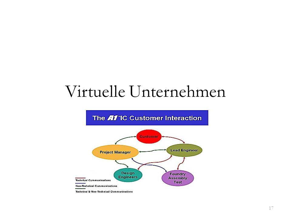 Virtuelle Unternehmen 17