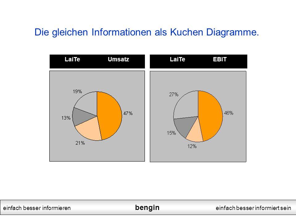 einfach besser informieren bengin einfach besser informiert sein Die gleichen Informationen als Kuchen Diagramme.