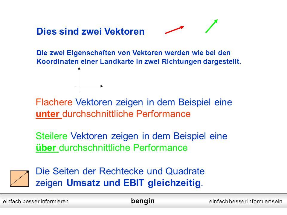 einfach besser informieren bengin einfach besser informiert sein Dies sind zwei Vektoren Die zwei Eigenschaften von Vektoren werden wie bei den Koordi