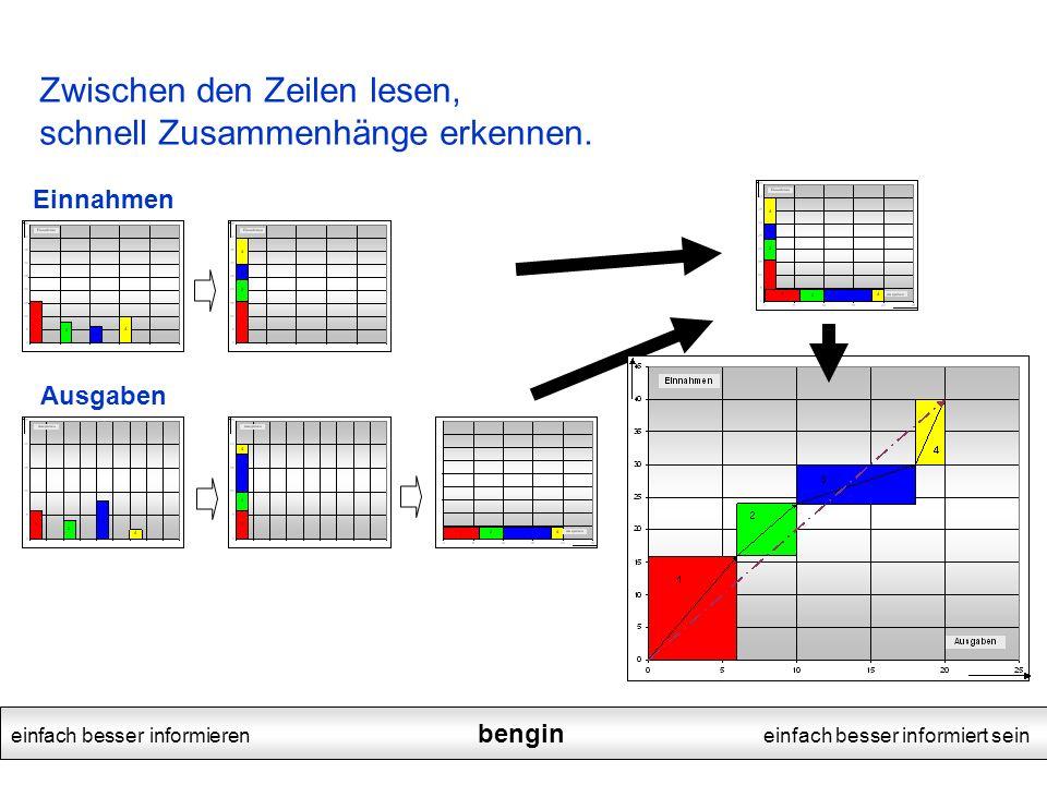 einfach besser informieren bengin einfach besser informiert sein Zwischen den Zeilen lesen, schnell Zusammenhänge erkennen.