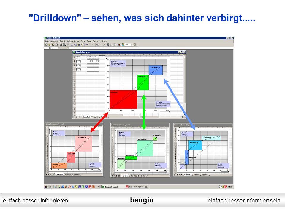 einfach besser informieren bengin einfach besser informiert sein Drilldown – sehen, was sich dahinter verbirgt.....