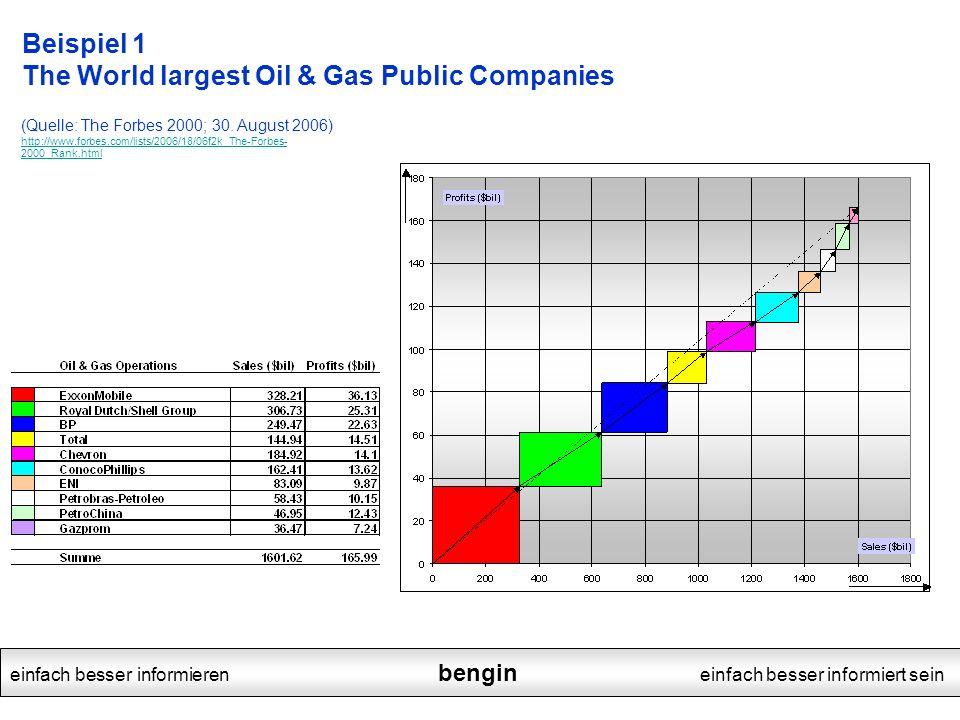 einfach besser informieren bengin einfach besser informiert sein Beispiel 1 The World largest Oil & Gas Public Companies (Quelle: The Forbes 2000; 30.